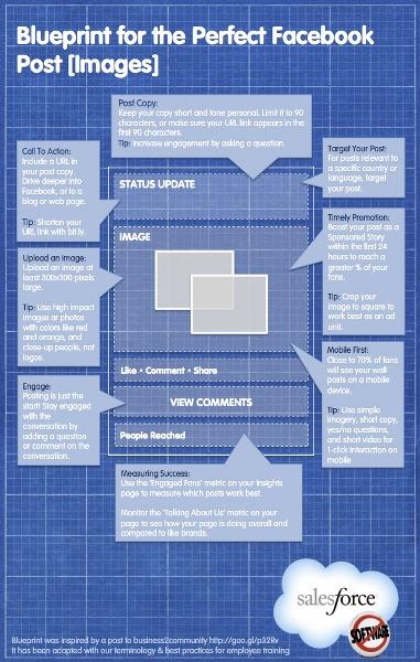 Schema per un post di Facebook perfetto per il successo